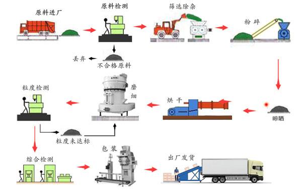 饲料蒙脱石生产方法