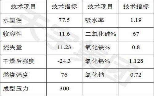 陶瓷膨润土技术指标